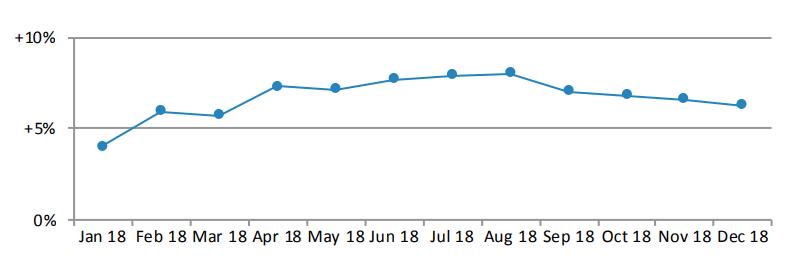 las exportaciones de relojes suizos han continuado creciendo 2018